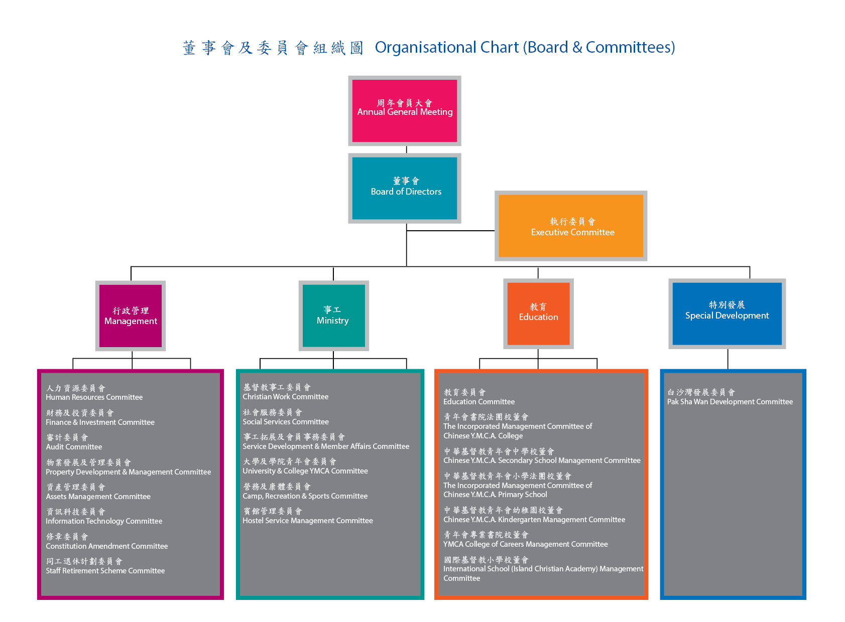 Organizational chart board committees chinese ymca of hong kong organizational chart board committees pooptronica Choice Image