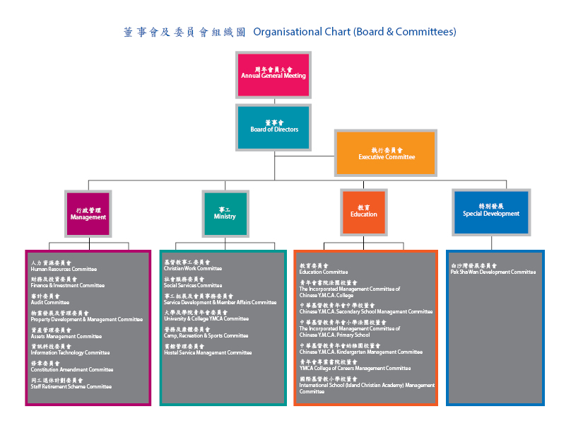 Organizational Chart (Board & Committees)